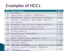 Understanding Hcc Coding In Home Based Primary Care Ppt