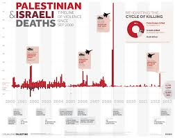 infographic palestinian i deaths