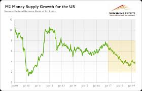 Gold Supply Chart Monetary Growth Slows Will Gold Accelerate Now Gold Eagle