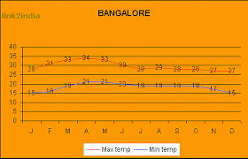 Bangalore Humidity Chart Climate Weather Chart Rainfall Temperature Graphic Statistical