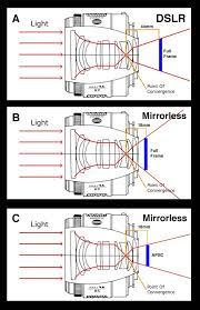 Flange Focal Distance Chart 3 Detailed Reasons Why It Is Still Too Early To Switch To A