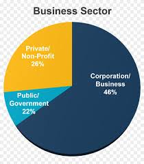 Business Sector Pie Chart Cash Flow Cycle Hd Png Download