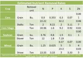 44 Paradigmatic Fertilizer Ppm Chart