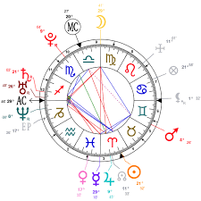 Astrology And Natal Chart Of George Clooney Expert Natal