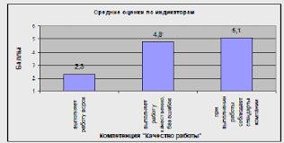 Реферат Методика оценки персонала градусов com  Методика оценки персонала amp quot 360 градусов amp