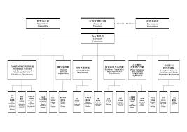 Operation Organization Chart Organization Chart Ipim