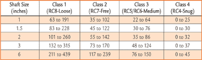 Class Of Fit Chart Matching Oil Cleanliness Standards To Machine Working Clearances