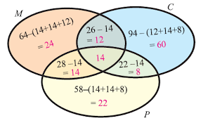 Venn Diagram Problem Solving Word Problems On Sets And Venn Diagrams