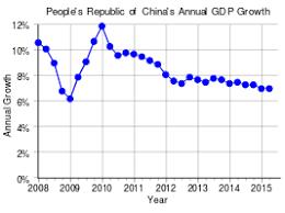 Китайская Народная Республика Википедия Рост ВВП Китая