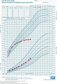 Image Achondroplasia Growth Chart Height Freetruth Info