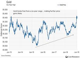 Everything Looks To Be In Place For The Mother Of All Gold Price