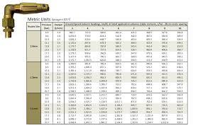 Nozzle Chart Metric Arag Microjet Rate Chart Sprayers 101