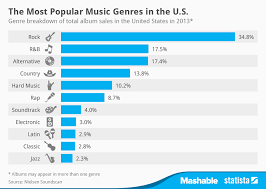 Chart The Most Popular Music Genres In The U S Statista