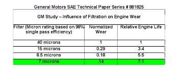 Extend Engine Life Improve Performance Patented Magnetic