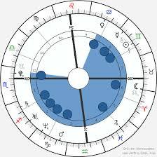 Rafael Nadal Birth Chart Rafael Nadal Birth Chart Horoscope Date Of Birth Astro
