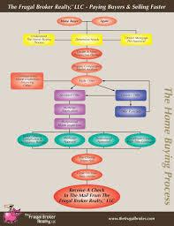 Buying Process Flowchart The Frugal Broker Llc