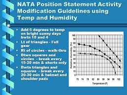 Evaluation Of Heat Illness Physiology Of Temperature