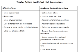 do we really have high expectations for all students high expectations table consider your students