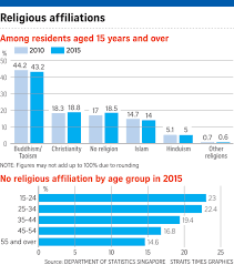 Singapore Religion Chart Youth In Singapore Shunning Religion Singapore News Top