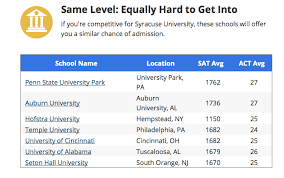 great colleges for b students and how to get in body equally hard to get into png