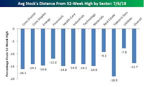 Stock Market 52 Week Chart Average Stock Declines From Their 52 Week Highs Seeking Alpha
