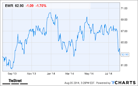 Why Emerson Electric Emr Stock Is Declining Today Thestreet