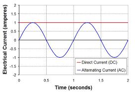 alternating current diagram. ac power alternating current diagram