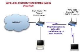 "dd wrt setting up a home wireless distribution system wds for the point of this discussion i m going to refer to my main access point as ""wrt54g a "" and the new wds node access point as ""wrt54gs b "" details"