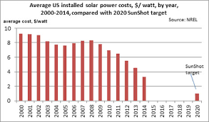 solar installation cost. Exellent Solar The NREL Data Show 240433 Records Providing The Most Comprehensive  Database Worldwide Of Solar Power Costs Not All Installation Provide Cost  Intended Solar Installation Cost T