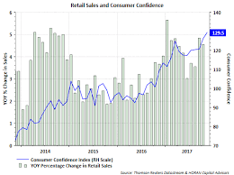 Ceo Confidence Index Chart David Templeton Blog Soaring Consumer Confidence Talkmarkets