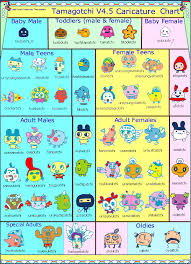 Tamagotchi 4 5 Growth Chart We Now Are V3 And V4