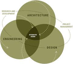 What Is Integrated Design Process Approach Progetto Cmr Massimo Roj Architects