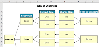 Ctq Chart Tree Diagram In Excel For Lean Six Sigma