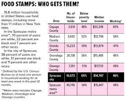 food percentage calculator syracuse working mom defends food stamps as congress debates cuts