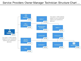 Service Providers Owner Manager Technician Structure Chart