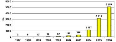 Дипломная работа Инновации в сфере управления персоналом на  Рисунок 1 Динамика роста количества салонов компании Евросеть