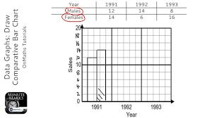 Composite Bar Chart Worksheet Data Graphs Draw Comparative Bar Chart Grade 2 Onmaths Gcse Maths Revision