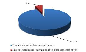 Дипломная работа по географии Текстильная промышленность России  hello html m2e6d5cfa jpg