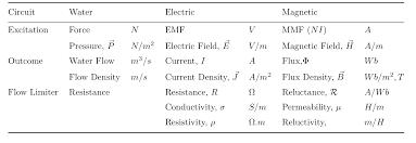 symbols exquisite formulating structural matrices equations rh indeit com electrical engineering formula sheet basic electrical formulas pdf