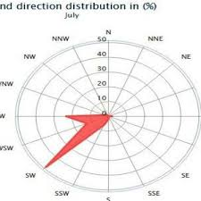 Bangalore Humidity Chart Wind Direction During May Download Scientific Diagram
