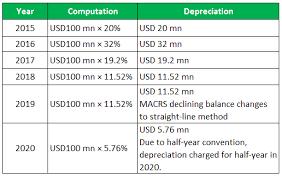 Macrs Depreciation Top 4 Macrs Depreciation Method