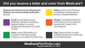 Medicare Low Income Subsidy Chart Dont Miss Out On Cost Savings From Medicare Extra Help Lis