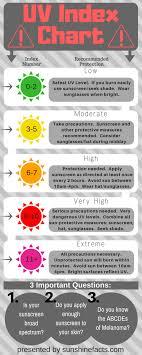 Ski Trip Sun Protection Tips Sunshine Facts