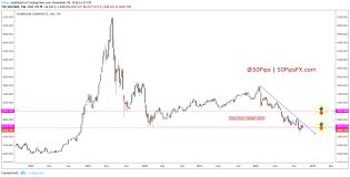 Shcomp Chart Shcomp 50 On Markets