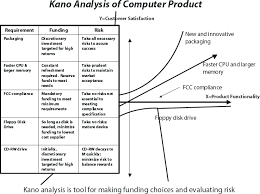 Evaluation Products Requirements Kano Analysis