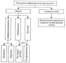 Реферат Эффективность функционирования предприятия На рисунке 1 1 изображена принципиальная система показателей эффективности производственной деятельности предприятия в наибольшей мере отражающая