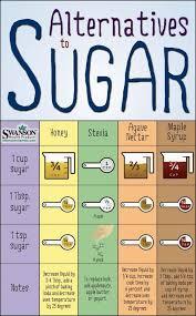 Agave To Sugar Conversion Chart Conversion Charts Kitchen Tips Agave Healthy Sugar