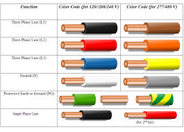electrical wiring color codes us color code for electrical wiring