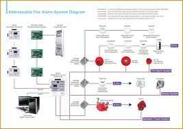 fire alarm wiring diagram chicagoredstreak com fire alarm wiring diagram addressable fire alarm wiring diagram fire alarm wiring diagram together with system on exceptional 2017 fire alarm
