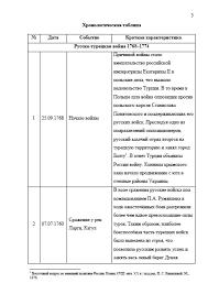 Декан НН Восточный вопрос во внешней политике России второй  Восточный вопрос во внешней политике России второй половины xviii века